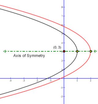 Parabolas with different focus sharing same vertex