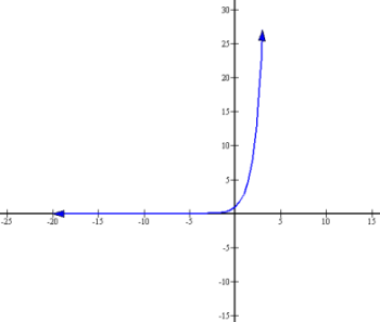 how to find equation of exponential graph
