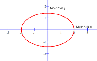 Unlike a Circle the coefficient of each variable of an Ellipse is different
