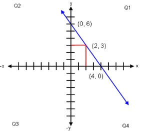 Graph showing 3x + 2y = 12.