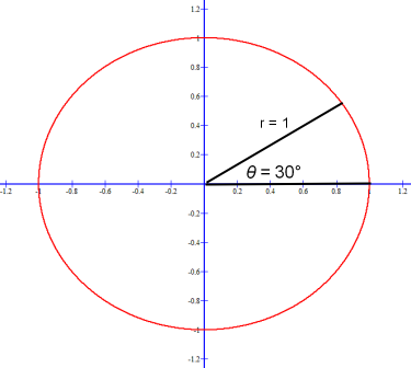 Positive standard angle 30° is π / 6 radians.