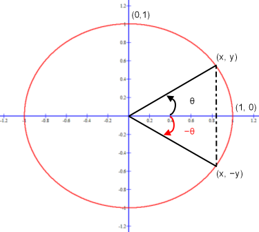 Sine function y-coordinates for an angle less than 90 degrees with its additive inverse.